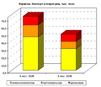 Итоги работы огнеупорных заводов за 2009 год